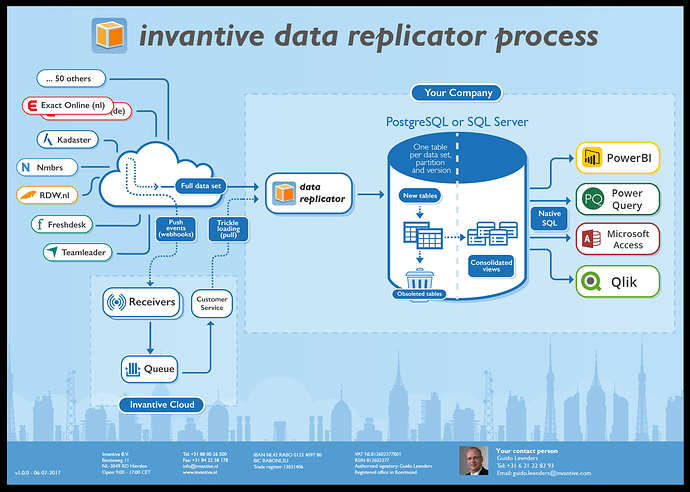 invantive-data-replicator-process
