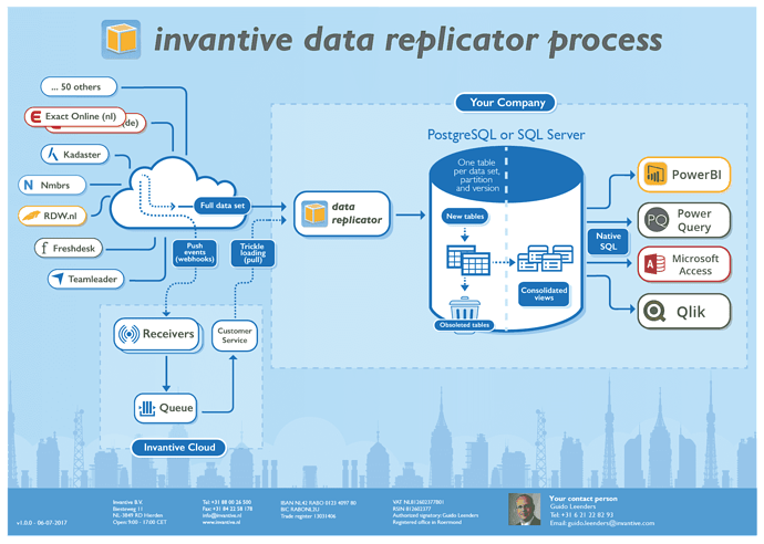 Data Replicator process